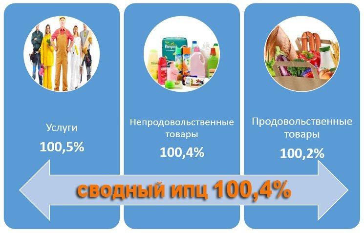 Инфляция вРеспублике Беларусь вначале осени составила 0,7%